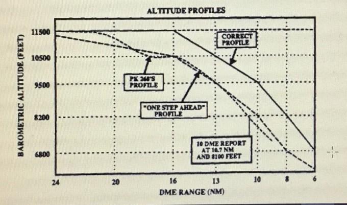 Altitude Profiles