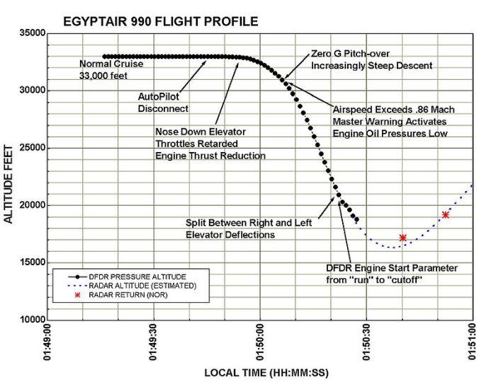 800px-Msr990-ntsb-f1